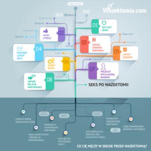 infografika-wazektomia