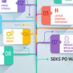 Seks przed i po wazektomii [infografika]